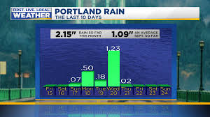why is thanksgiving so late this year fox 12 weather blog portland oregon and southwest washington