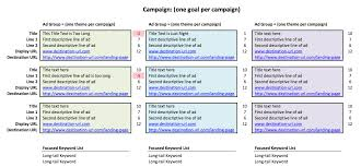 adwords planning template