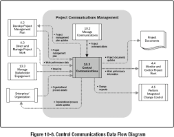 10 3 control communications a guide to the project management