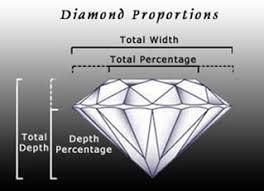 Diamond Depth And Table St Thomas Jewelers House Of Rajah Virgin Islands Jewelry