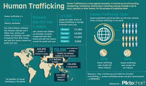 Human Trafficking Estimates by India S Shame Modern Slavery And Human Trafficking Flourishes