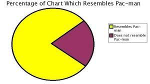 Pie Chart Meme Generator - lolgraphs know your meme