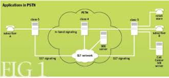 voip what is it good for acm queue