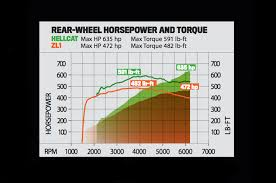 2014 zl1 camaro horsepower dyno mighty challenger srt hellcat camaro zl1 hit the rollers
