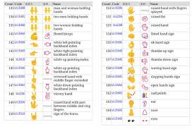 emojis for android all android emojis are here