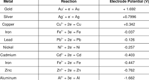 Standard Reduction Potentials Table 1 Standard Electrode Potentials Of Metals Relative To The She
