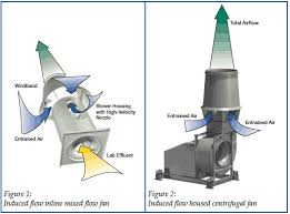 high flow exhaust fan an analysis of induced flow laboratory exhaust fan systems and the