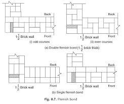 advantages and disadvantages of brick masonry of construction