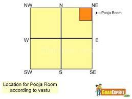 Home Plan Design According To Vastu Shastra Pooja Room Vastu Vastu For Pooja Room Vastu Vastu Shastra