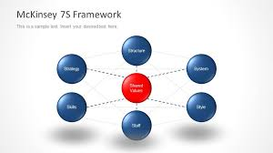 7 S Framework Ppt Mckinsey 7s Model Powerpoint Templates Download Mckinsey Ppt