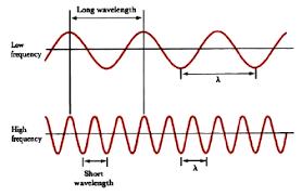 Visible Light Spectrum Wavelength Lab 6 Quantum States For The Visible Hydrogen Atomic Emission