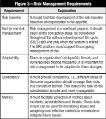 criteria and methodology for grc platform selection