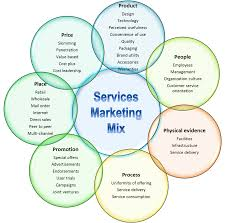 the 7 ps of services marketing u2013 business fundas