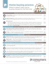 get our home buying process checklist