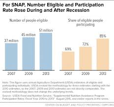 snap costs and caseloads declining center on budget and policy