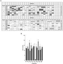selection of hiv specific immunogenic epitopes by screening random