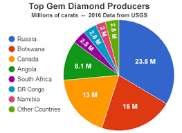 Production Map Gem Quality Mining Countries Production Map Gem Quality Mining Countries