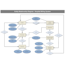 hospital billing entity relationship diagram