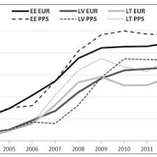 central statistical bureau figure 2 average monthly age benefits in eur and pps