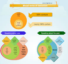 modal verbs of deduction english language esl efl learn