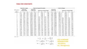 X Bar Table Charts