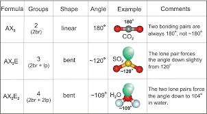 chapter 6 u2013 molecular structure