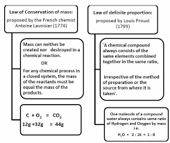 notes of chemistry for class 9 chapter 3 atoms and molecules pd