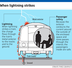 lightning strikes u0027won u0027t hurt mrt commuters u0027 singapore news u0026 top