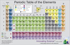 how is the periodic table organized first periodic table arranged by fresh the periodic table lessons