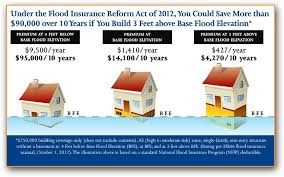 Flood Insurance Premium Estimate by Jersey House Raising Guide And Faq Rebuild Nj