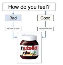 Nutella Meme - nutella meme chistes pinterest nutella meme and meme