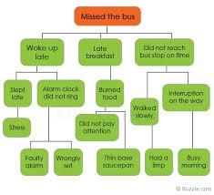 why tree原因樹分析範例下載 kris專案管理學院
