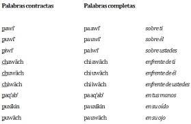 imagenes q inicien con la letra u reglas de escritura gramática k iche wikiguate