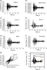 magnitude assessment for the historical earthquake based on strong