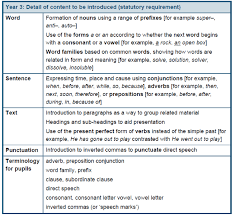 y3 english primary curriculum 2014
