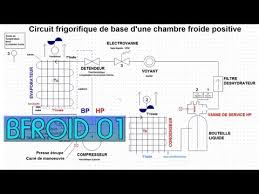 chambre froide fonctionnement chambre froide