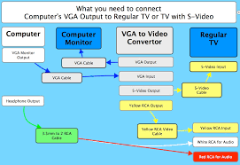 vga to rca cable for tv www hardwarezone com sg