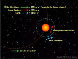 How fast does our sun move around the center of our galaxy quora
