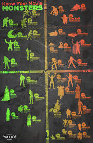 know your movie monsters with this helpful halloween infographic
