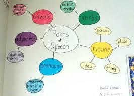 best 25 parts of speech ideas on pinterest parts of speech