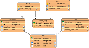 membuat erd visual paradigm how to model relational database design with erd