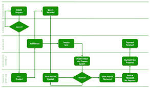 doc 550414 accounting flowchart template u2013 accounting flowchart
