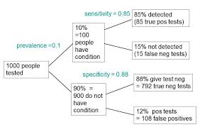 what is meant by the accuracy of screening tests dc s