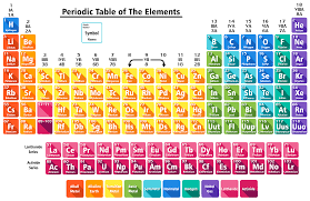 C Element Periodic Table Tiled Clone Feature In Inkscape Helps Creating High Resolution