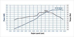 2012 porsche 911 s specs 0 to 62mph official 2012 all porsche 911 991 vs