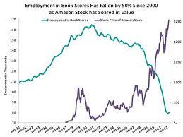 Barnes And Noble Starting Pay 2012 December U2013 Bronars Economics