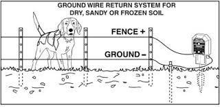electric fence set up diagram efcaviation com