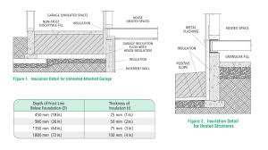frost protected shallow foundations green building solutions