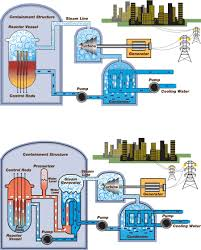 2 background on japanese and u s nuclear plants lessons learned
