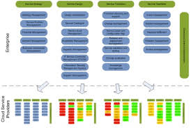 Service Desk Management Process Forget The It Department U2014 We Need An Si Department Wedowebsphere
